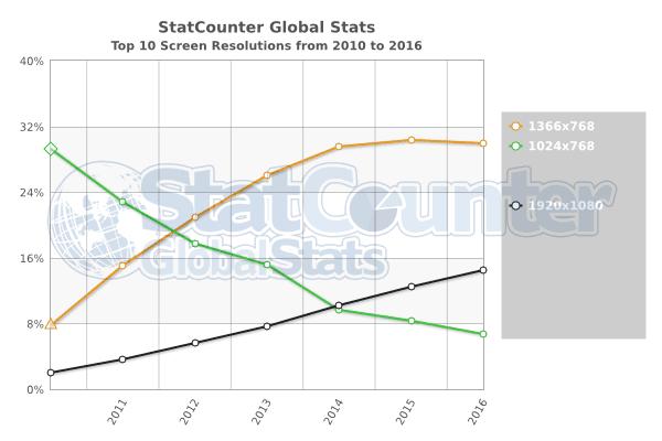 Weltweite Verteilung der Bildschirmauflösung 2010–2016